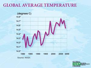 From the climate change index of the International Geosphere-Biosphere Programme (IGBP) of the International Council for Science