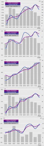 IGC-201212-graphs