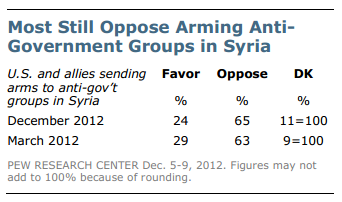 Quick tabulation of the anti-war survey results from the Pew Research Center for the People and the Press
