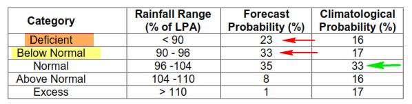 IMD_monsoon_2014_probability